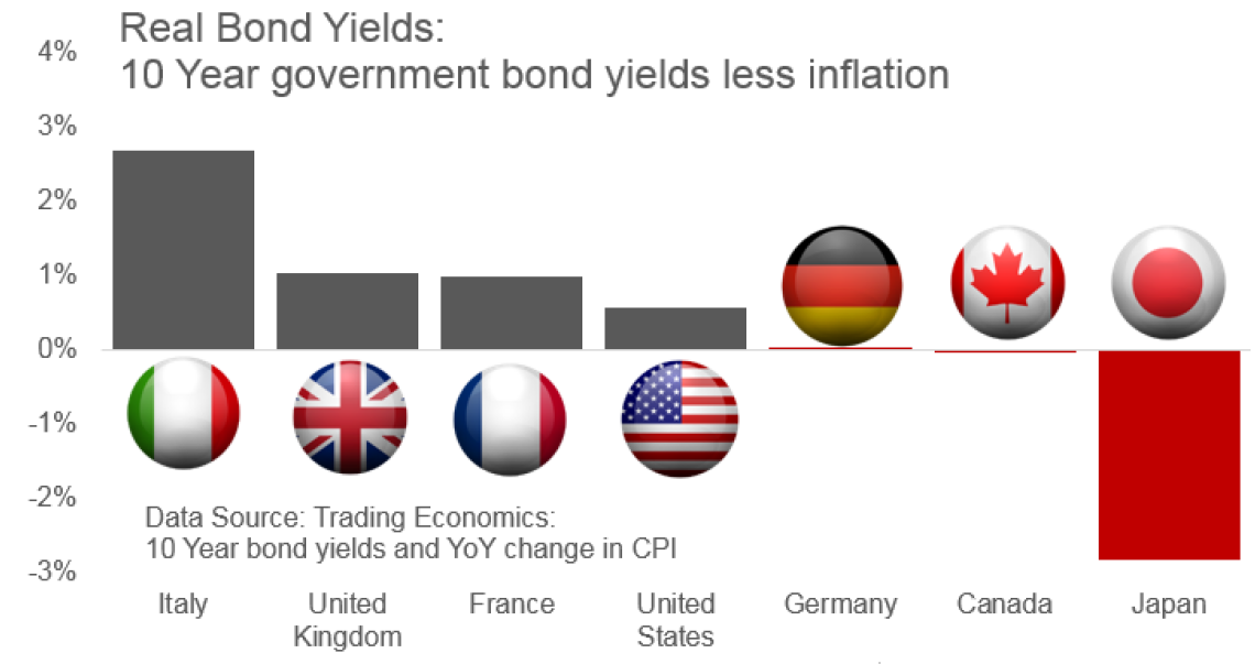 Real Interest Rates in major economies