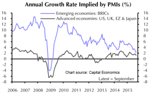 Annual Growth Rate Implied by PMIs