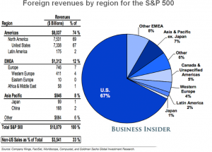 Foreign Revenues by Region