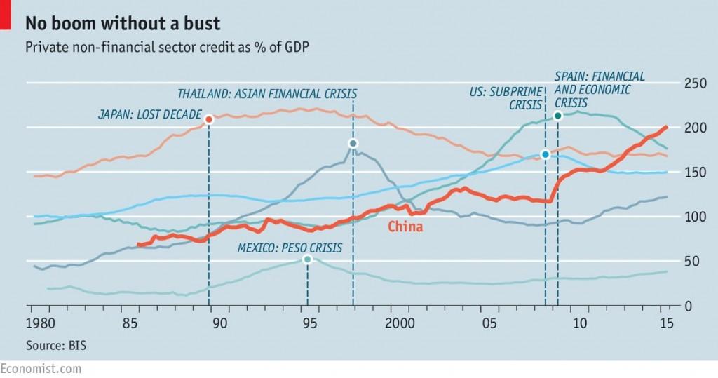 Credit Bubble