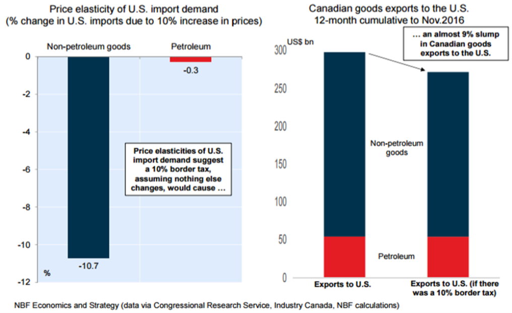Graph - Canada Border Tax Adjustment could cause an export slump