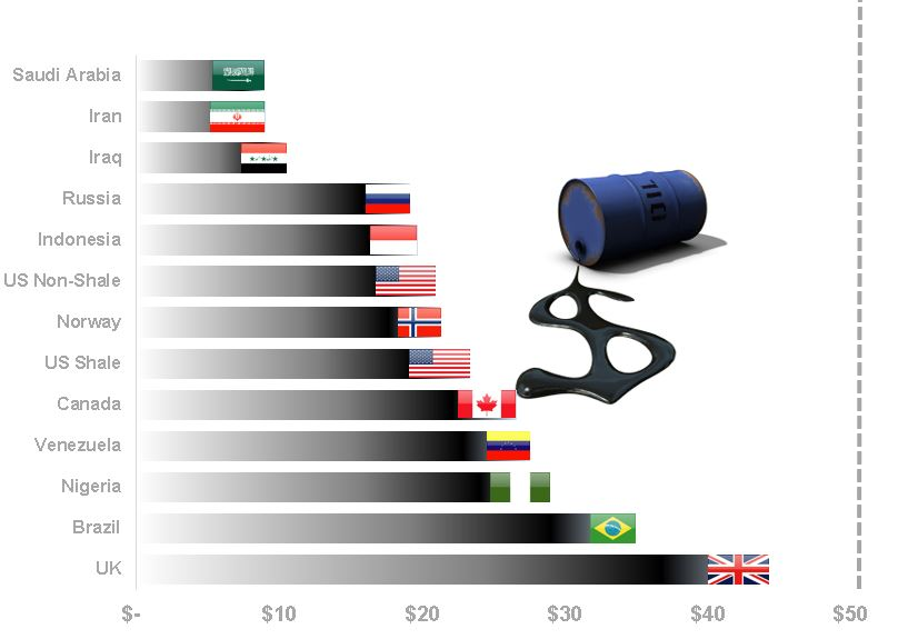 Cost of Production WSJ