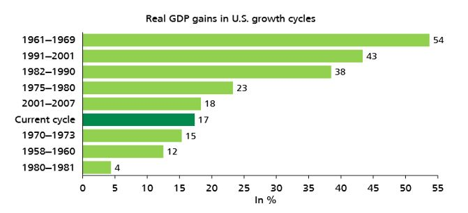 Weak Real GDP Growth Overall