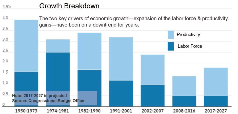 Growth Breakdown