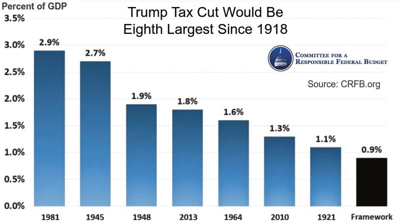 Trump Tax Cut Would 8th Largest Since 1918