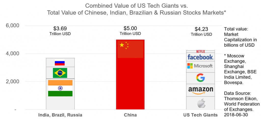 Combined Value US Tech Vs Total Value Chinese, Indian, Brazilian & Russian