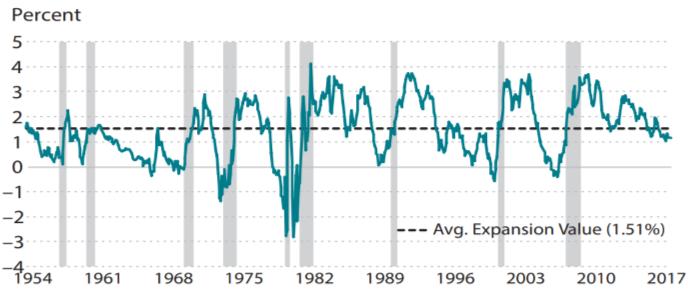 Treasury Yield Interest Rate Spread
