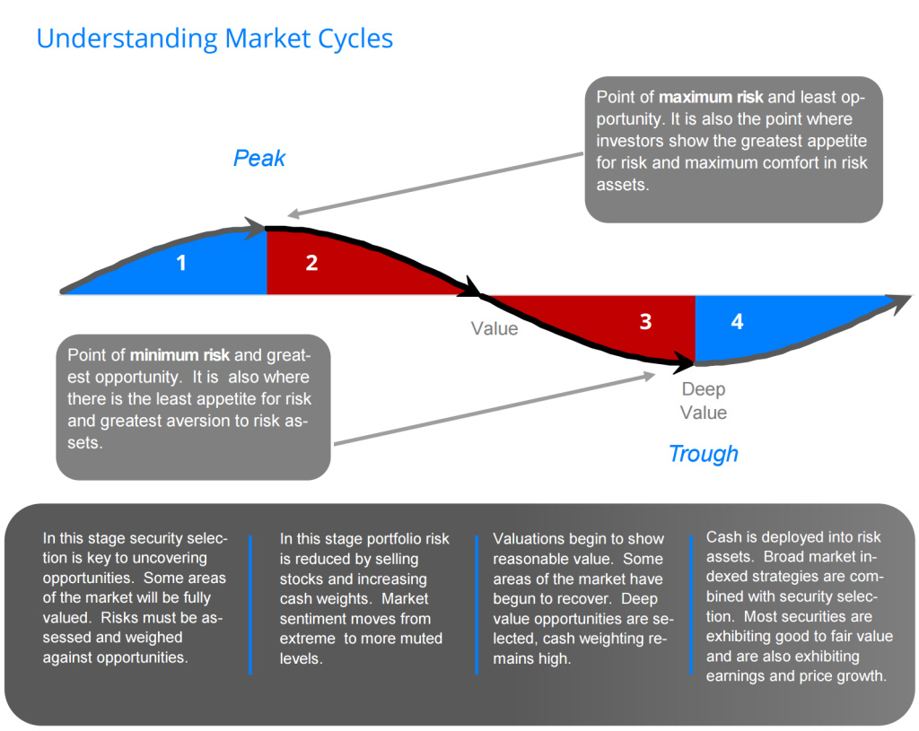 understanding-market-cycles-pacifica-partners