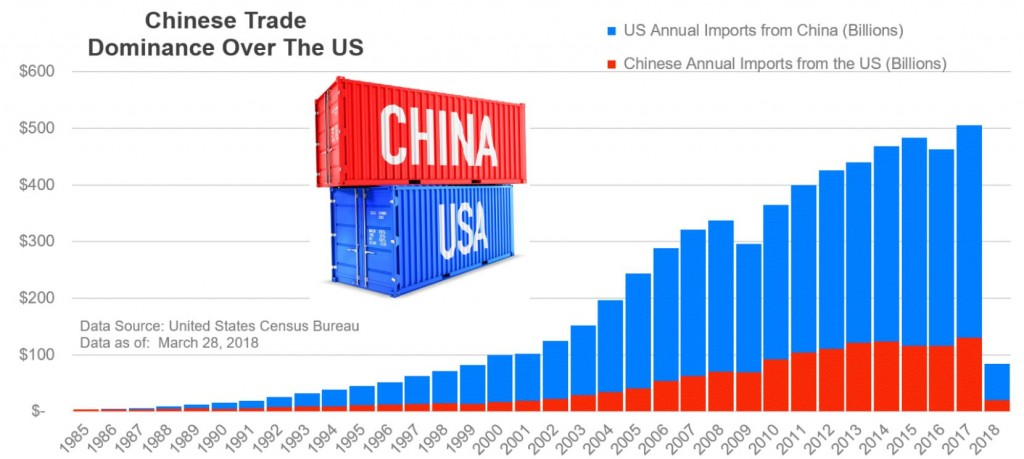 Chinese Trade Dominance Over the US