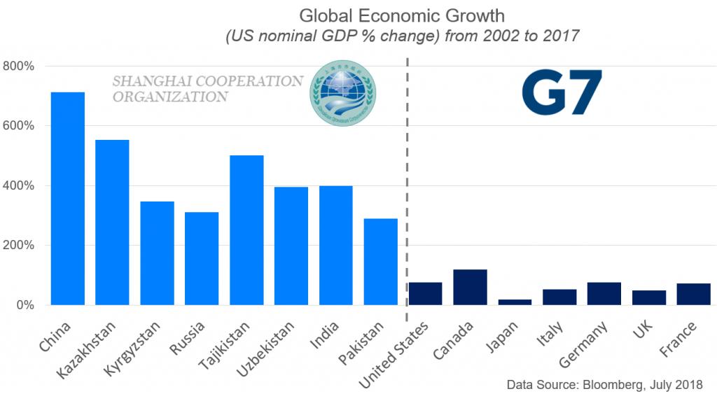 Global Economic Growth