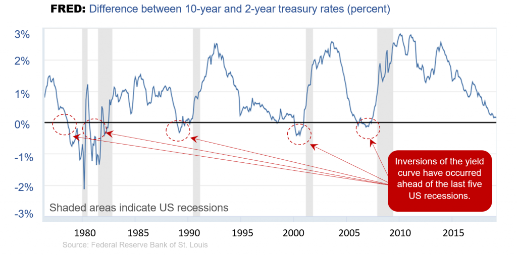 A graph ranging from -3% to 3% showing a time frame from 1980 to the current. The chart shows that before each recession, which is segmented by the shaded areas, the graph dips below 0% which indicates an inversion of the yield curve.